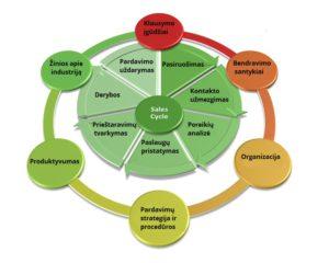 pardavimu-kompetencijos-analize
