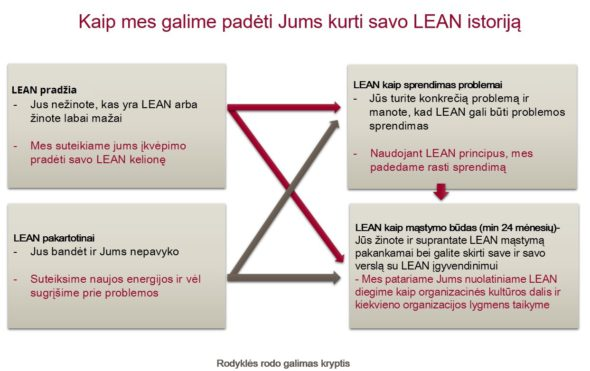 lean-istorija
